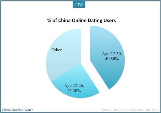 Dating statistics in China